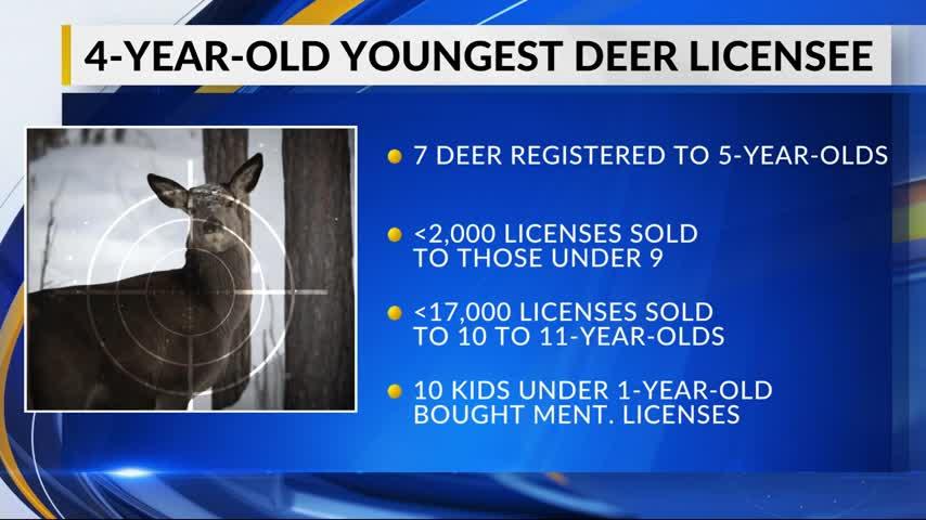 Youngest Deer Licensee