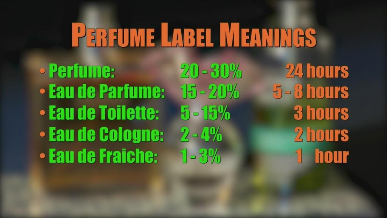 Smart Living: Perfumes
