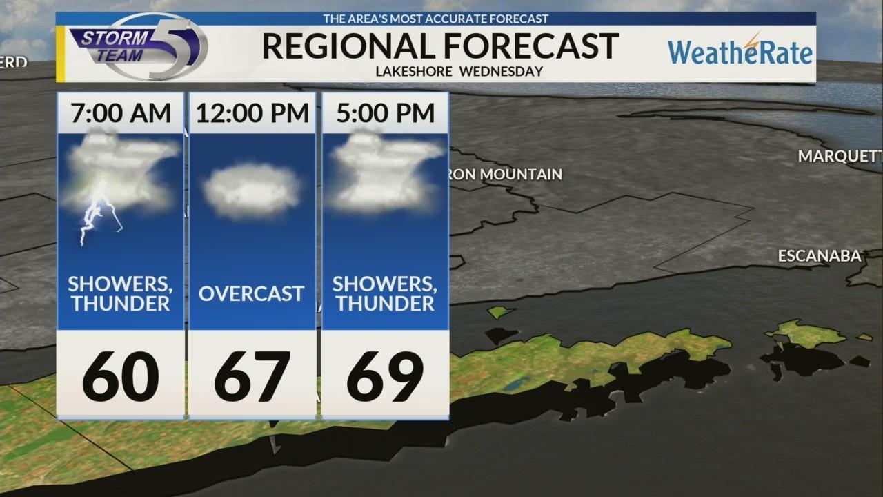Regional Forecast: Lakeshore 10/3/2018