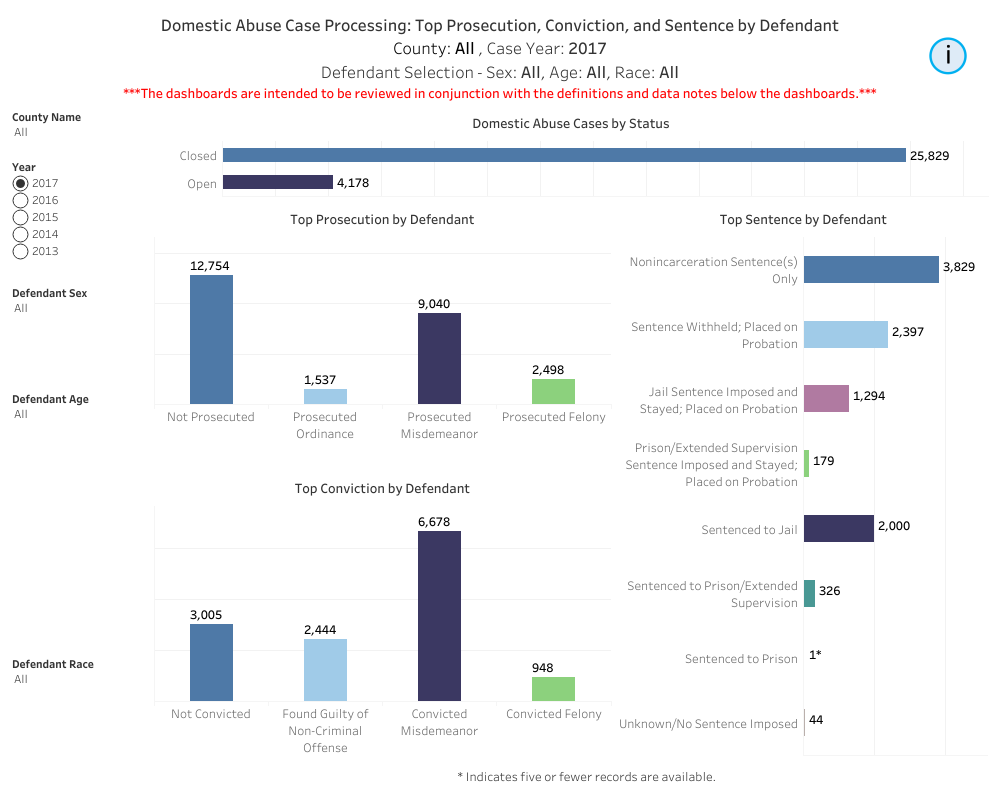 Case Processing Domestic Abuse Data